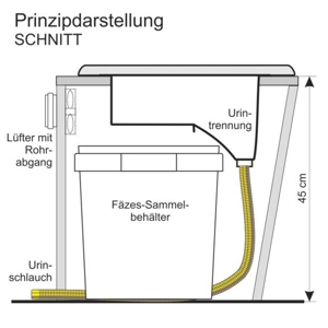 naturbauhof komposttoilette holz. Black Bedroom Furniture Sets. Home Design Ideas